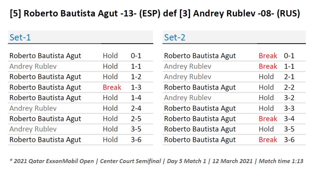 Announcer Andy Taylor. Qatar ExxonMobil Open 2021. Semifinal Roberto Bautista Agut defeats Andrey Rublev Match Recap