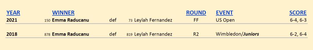 Announcer Andy Taylor. 2021 US Open Champion. Emma Raducanu defeats Leylah Fernandez. Head to Head