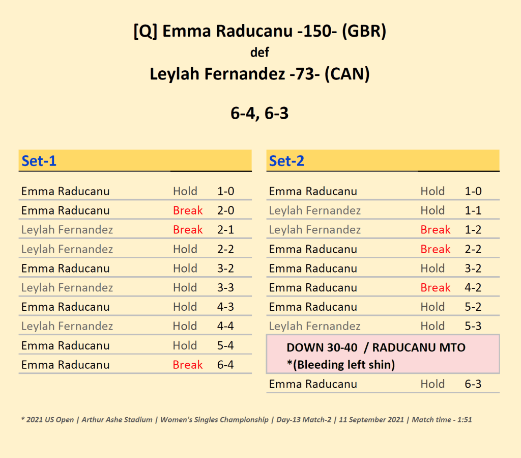 Announcer Andy Taylor. 2021 US Open Champion. Emma Raducanu defeats Leylah Fernandez. Match Recap