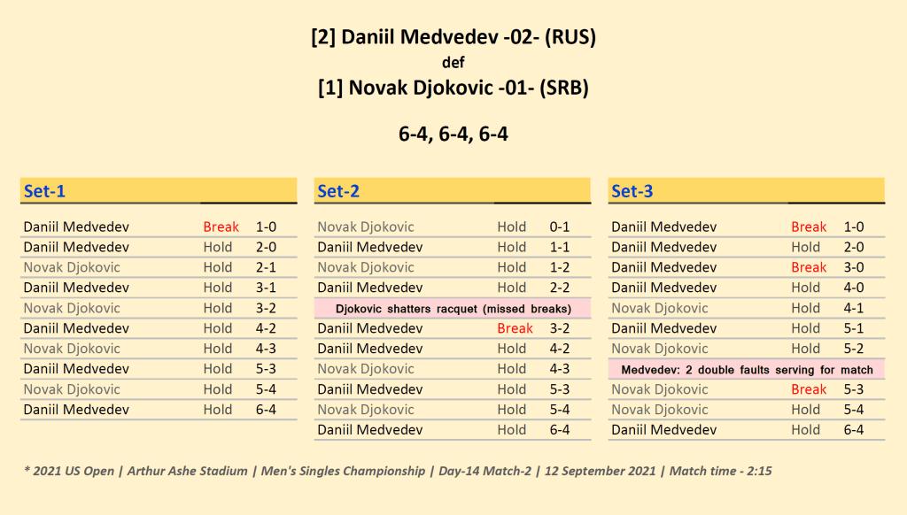 Announcer Andy Taylor. 2021 US Open Mens Singles Champion. Daniil Medvedev defeats Novak Djokovic. Match Recap