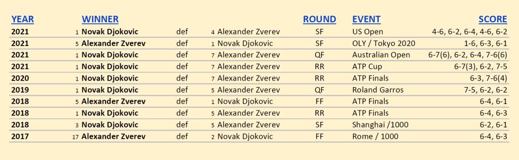 Announcer Andy Taylor. 2021 US Open. Semifinals. Novak Djokovic defeats Alexander Zverev. Head to Head