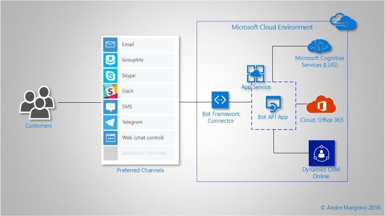 CRM Chat Bot: Part 4 – Deployment & Action!  Microsoft
