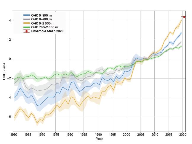 Figure 1: 1960–2019 ensemble mean time series