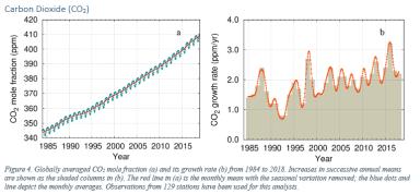 Carbon dioxide_2019