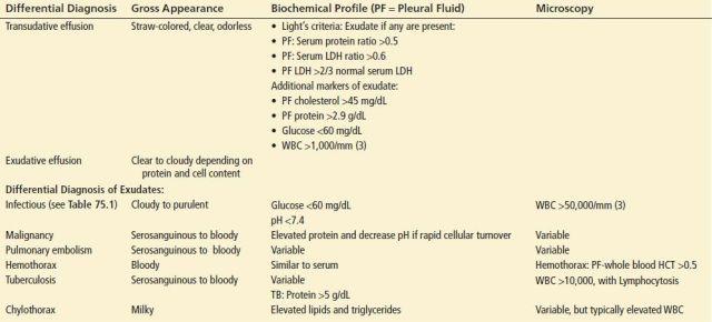 Pleural Effusion | Anesthesia Key