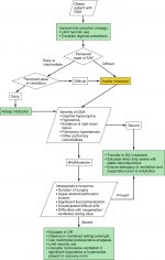 Endocrine and Electrolyte Disorders