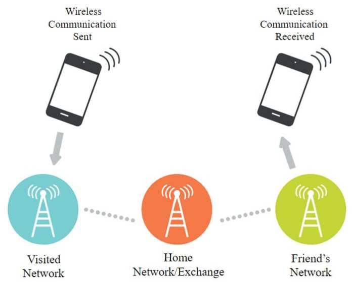 What Is A Mobile Network