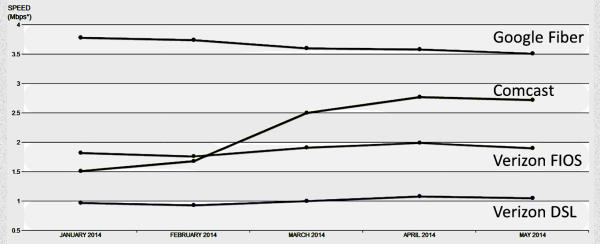 Netflix ISP Speed Chart