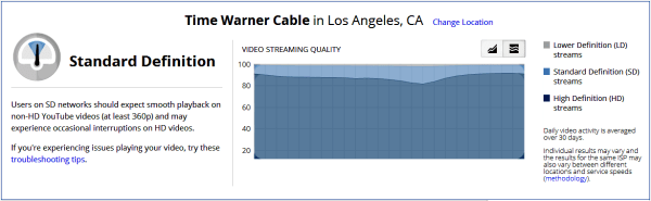 YouTube Stream Rate SD ISP
