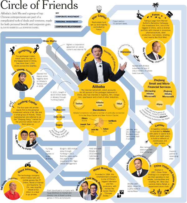 Alibaba circle of friends infographic