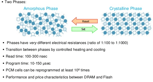 phase change memory diagram