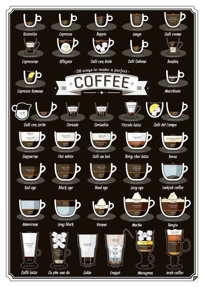 38 ways to make a perfect cup of coffee infographic