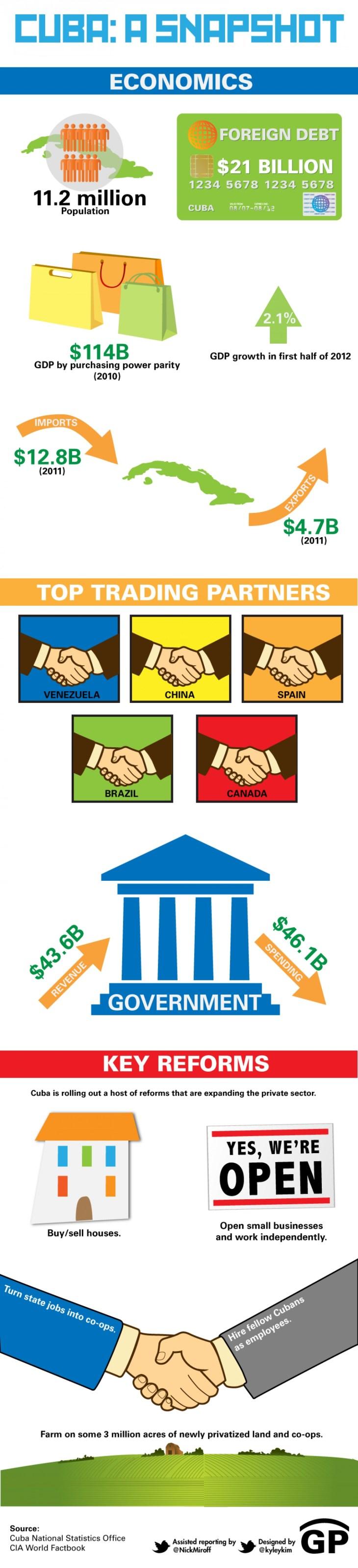 cuban economic reforms infographic