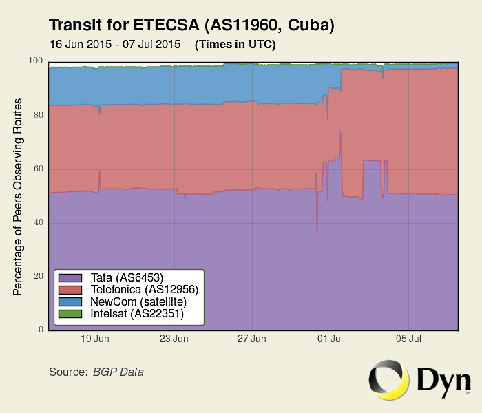 cuban internet traffic etecsa
