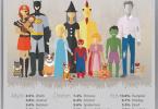 Halloween is big business