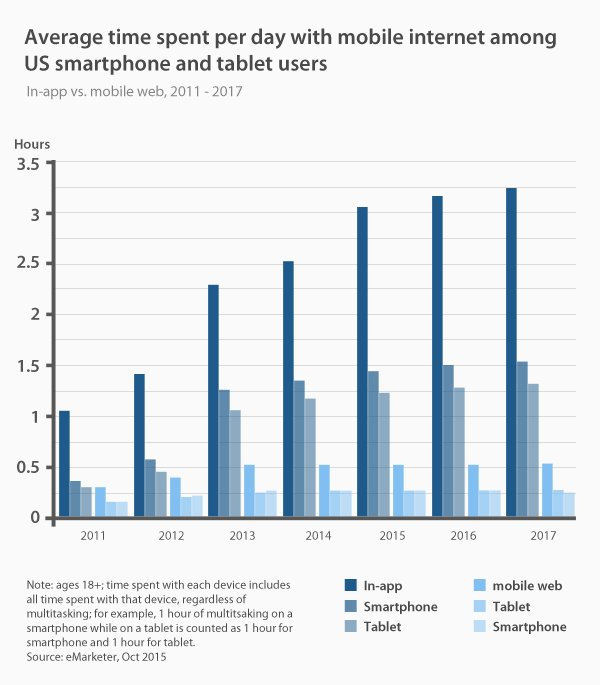 statistics internet 2017 growth