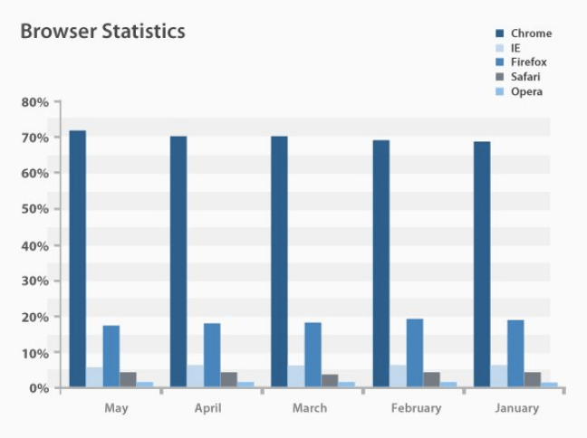 2017 internet statistics