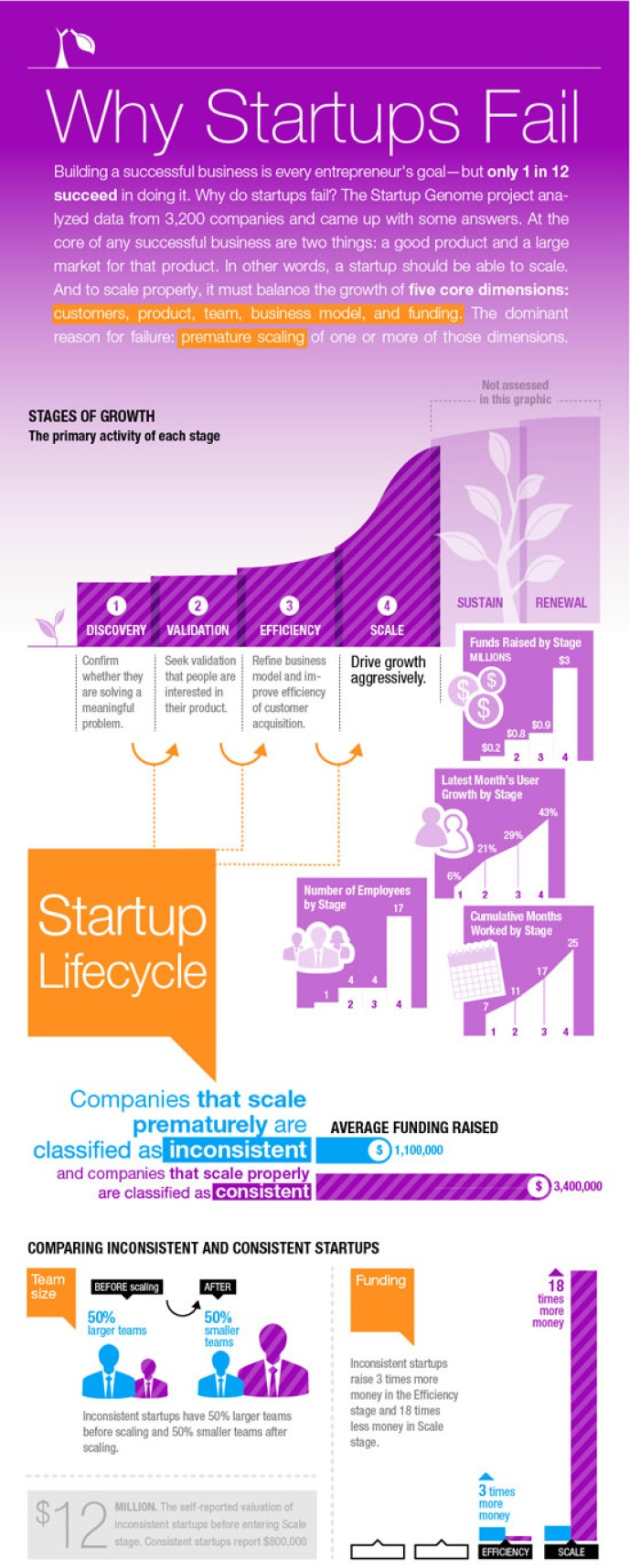 why-startups-fail startup funding
