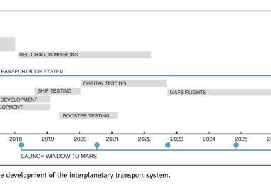 Elon Musk interplanetary transport spaceship plan