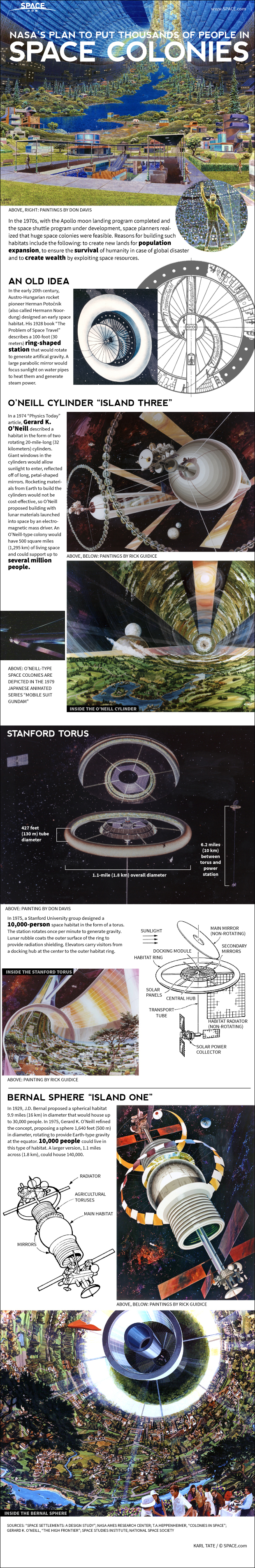 space colony infographic