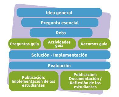 framework aprendizaje basdo en retos