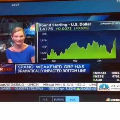 CNBC Live on The Rundown | Angela Spang