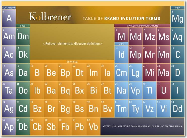Elementos de branding