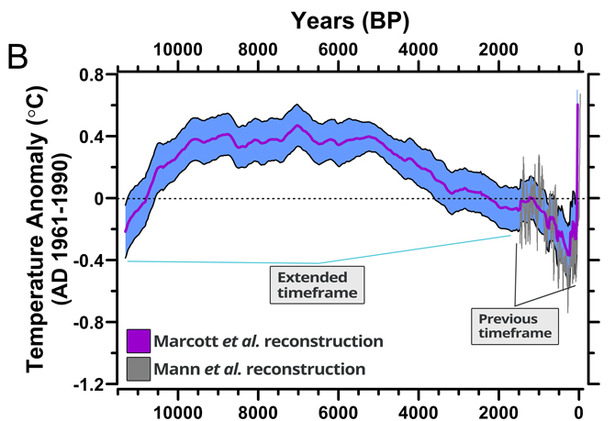 long term cooling towards ice age trend