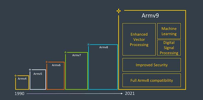 Samsung-Galaxy-S22-Plus-ARM-v9-chip