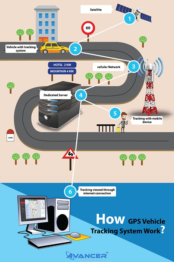 tracki-gps-tracker-review-how-does-gps-tracking-work-infographics