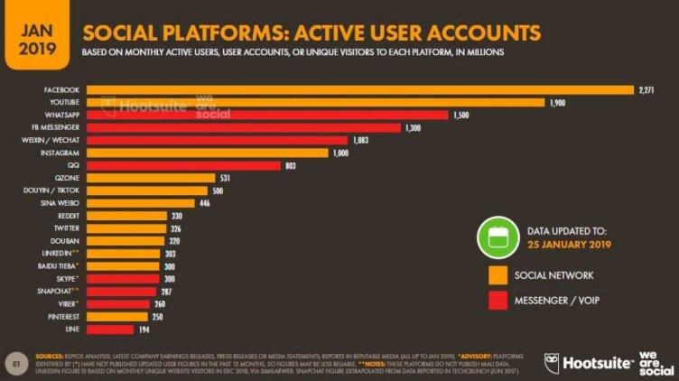 Usuarios activos de redes sociales en el mundo 2019