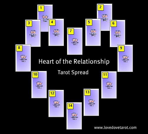 Heart of the Relationship Tarot Spread