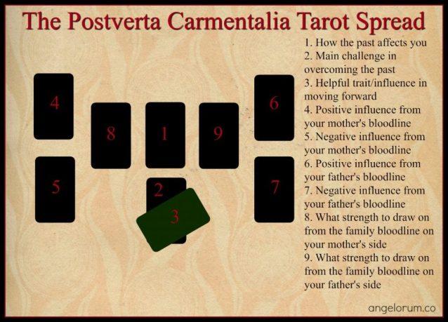 The Postverta Carmentalia Tarot Spread