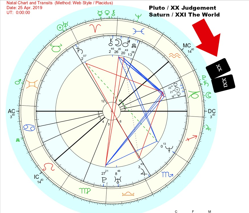 Pluto and Saturn transits in my natal chart