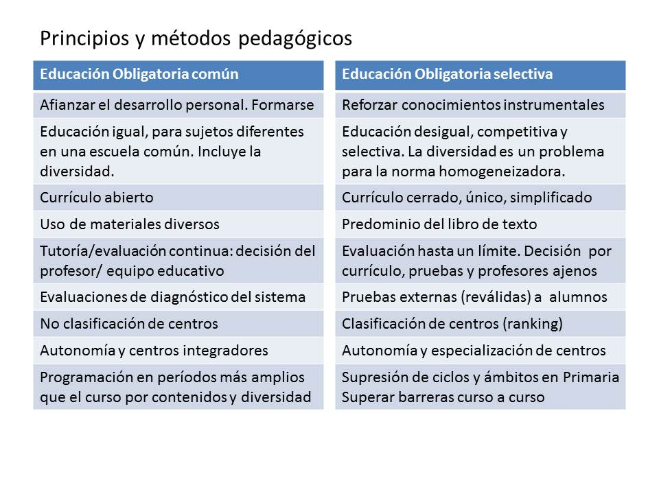 Los principios pedagógicos de la LOMCE (2/2)
