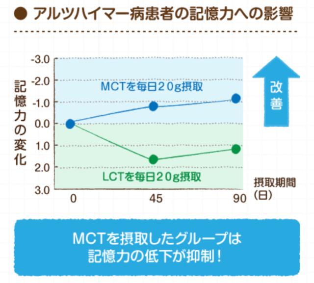MCTオイルの認知症への効果