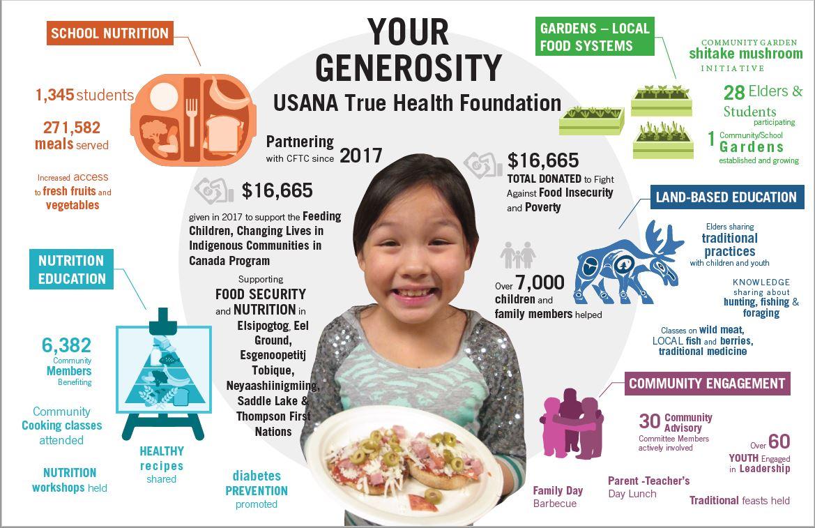 True Health Foundation - Angie Gray Wellness