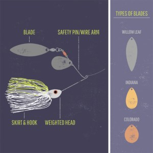 bass fishing spinnerbait blades
