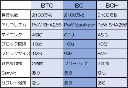 ビットコインインタレストとビットコインとの違い