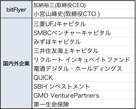 ビットフライヤー株主構成