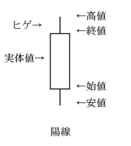 ローソク足の図