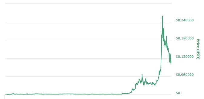 仮想通貨TRONトロンのチャート