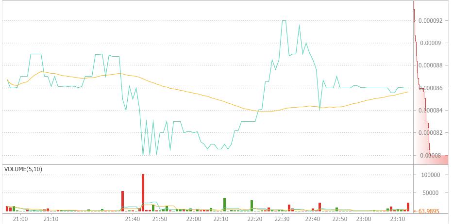 wowbit公開後のチャート
