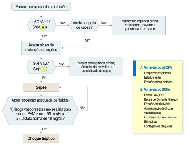 Definição sepse e choque séptico