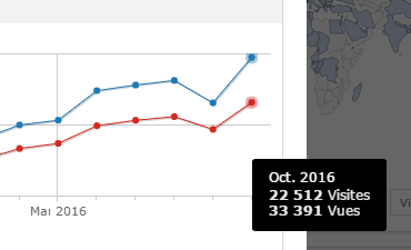 Stats Piwik octobre 2016