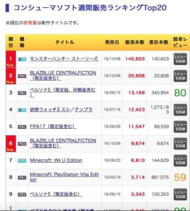 【モンハンストーリーズ/MHST】爆死確定?初週の売上とモンハン過去作との本数比較!