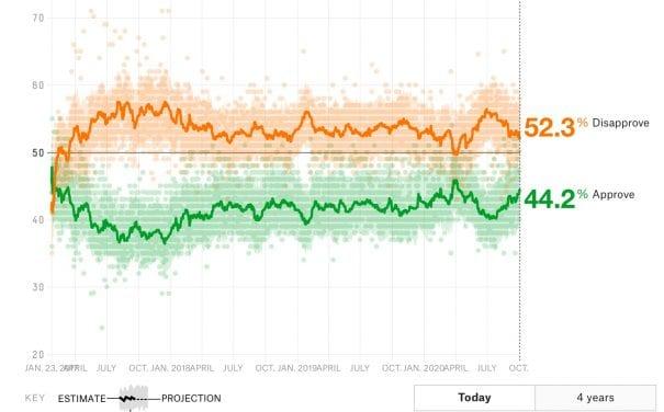 a partial rebound for Biden
