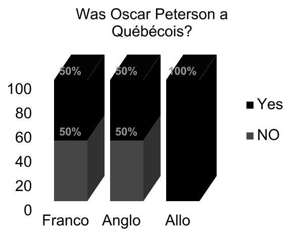 Oscar Peterson Montreal