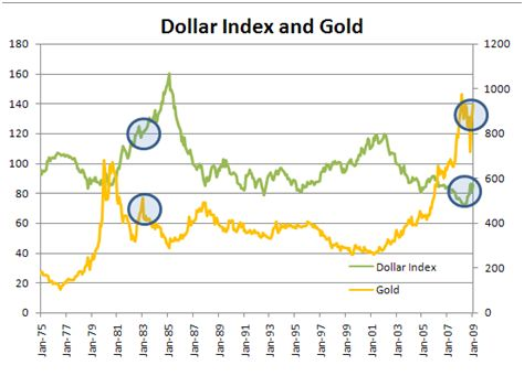 dollars and gold