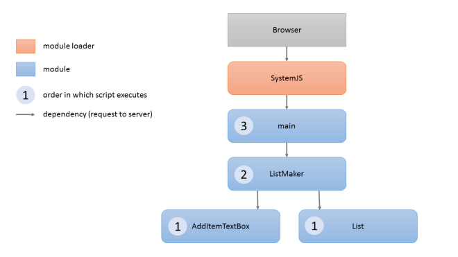 Diagram illustrating bootstrap process